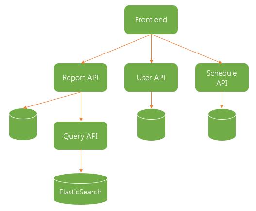 Docker microservice architecture