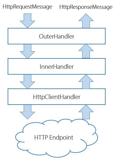 IHttpClientFactory - DelegatingHandler outgoing middleware pipeline flow