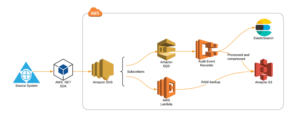 Publishing to AWS Simple Notification Service (SNS) from ASP