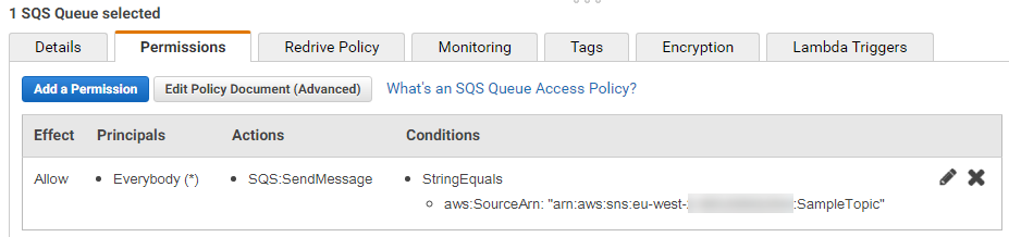 SQS SendMessage permissions for SNS subscription