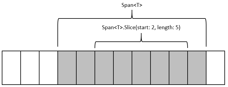 Span of T Slice Example