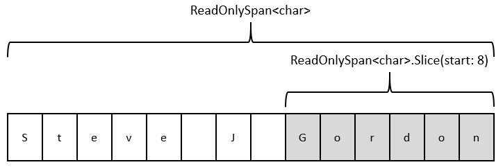 An Introduction to Optimising Code Using Span<T> - Steve Gordon