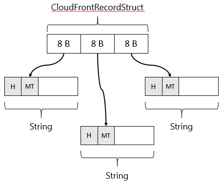CloudFrontRecordStruct