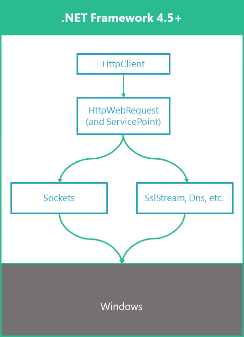 HttpClient Connection Pooling in .NET Core