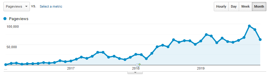 Graph of blog posts over time