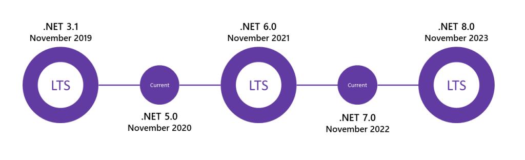 .NET Release Schedule