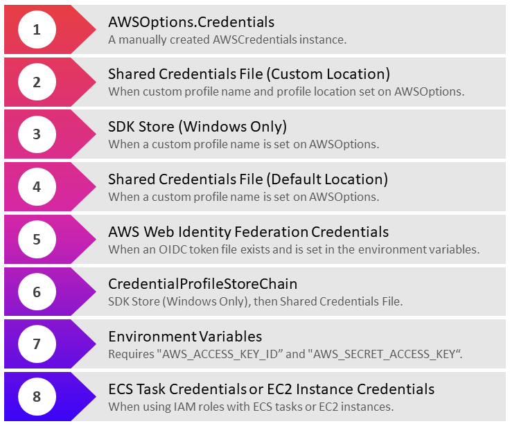Steps for Credential Loading with the AWS SDK for .NET
