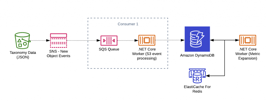 Final service architecture in AWS for the taxonomy processor.